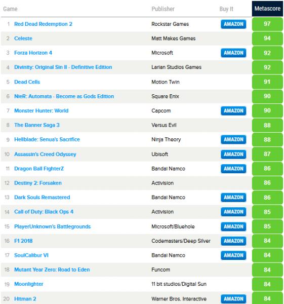 На эти игры стоит обратить внимание - Metacritic назвал самые высокооцененные проекты 2018 года