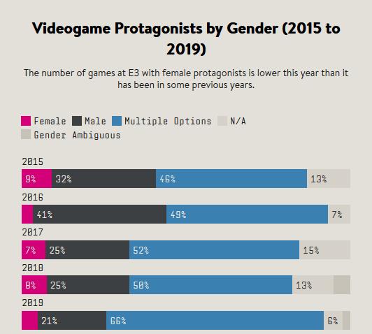 Мало женщин на самых главных ролях - феминистка Анита Саркисян бьет тревогу по итогам E3 2019 (Обновлено)