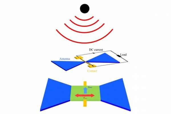 Графеновое устройство соберет энергию сигналов Wi-Fi для подзарядки гаджетов