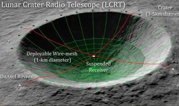 NASA хочет превратить лунный кратер в самый большой радиотелескоп в истории