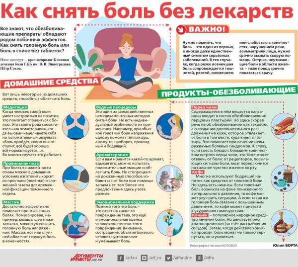 Как снять боль без лекарств. Инфографика