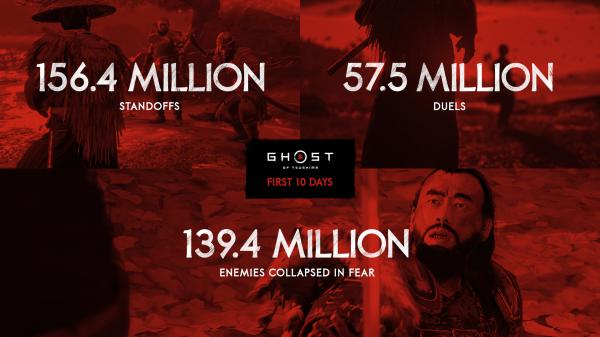 Почти 9 миллионов поглаженных лисичек: Sony поделилась занимательной статистикой по Ghost of Tsushima для PlayStation 4
