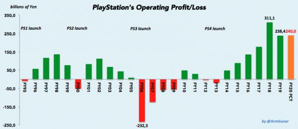 """""""Лучшее время в истории PlayStation"""": Sony планирует получить рекордную выручку в год запуска PlayStation 5"""