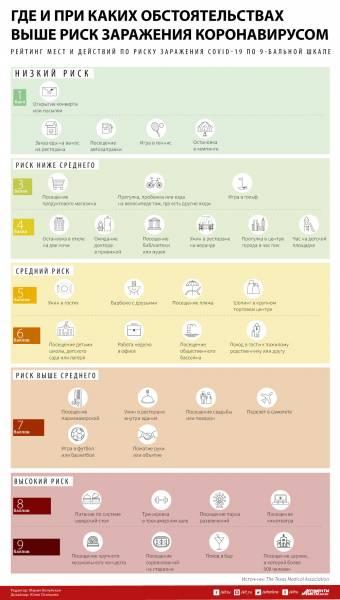 Где выше риск заразиться коронавирусом. Инфографика