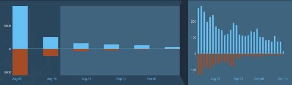 """""""Игра с отличным сюжетом и потрясающей графикой. Спасибо, Sony!"""": ПК-геймеры стали реже ругать Horizon Zero Dawn в Steam"""