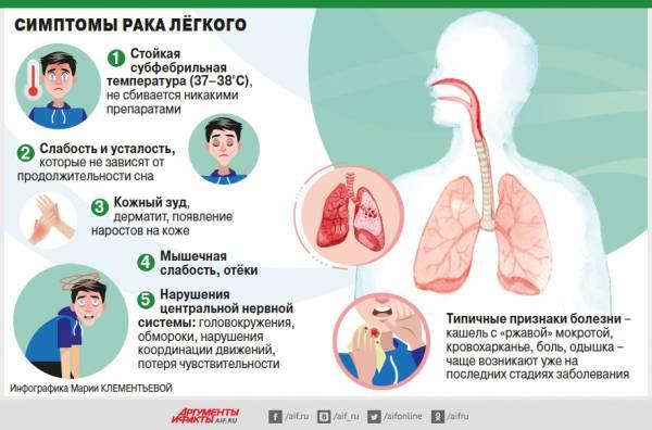 Дымком навеяло. Пациенты с раком лёгкого стали жить в 3–4 раза дольше