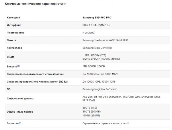 Мощное решение для игровых и профессиональных ПК: Samsung представила твердотельный накопитель SSD 980 PRO