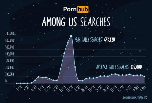 Расчехлили самозванцев: Посетители Pornhub массово ищут порно по Among Us