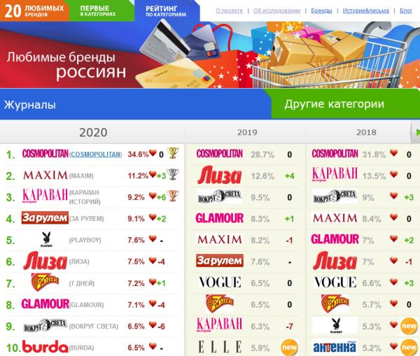 Россияне назвали любимые автомобильные бренды