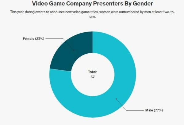 Анита Саркисян докладывает: 2020 год стал рекордным по количеству анонсов игр с женщинами на главных ролях