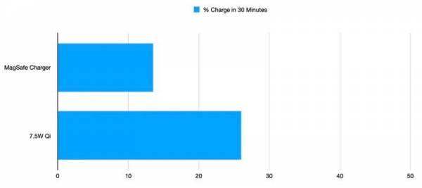 Работа зарядного устройства MagSafe протестирована на старом iPhone. Результат был ожидаем
