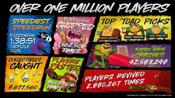 Боевые жабы вернулись и взяли миллион: Разработчики новых Battletoads для Xbox One поделились интересной статистикой