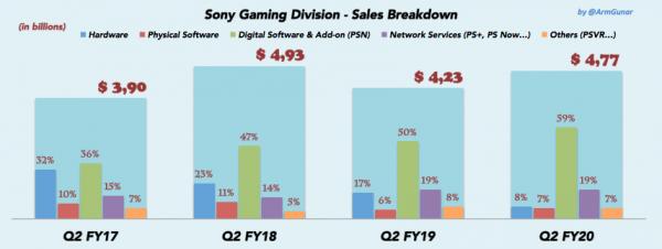 PlayStation 4 озолотила Sony - продано более 113 млн консолей, количество подписчиков PS Plus растет