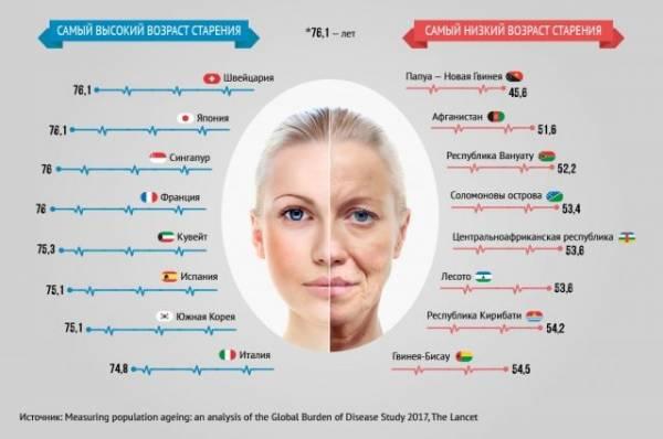 Долгожители мира. Как люди борются со старением?