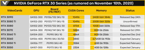 Рейтрейсинг в массы: NVIDIA выпустит доступную GeForce RTX 3050 в начале 2021 года - слух