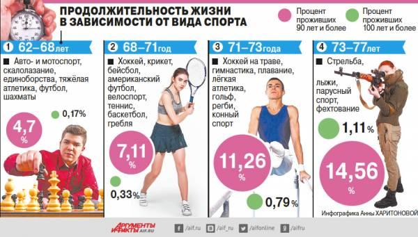 Калечит ли человека спорт высоких достижений. Сколько лет живут спортсмены?