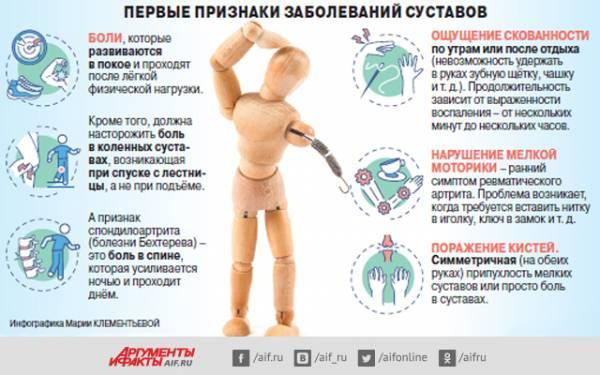 В нарушение сустава. Что поможет избавиться от боли – грелка или лёд