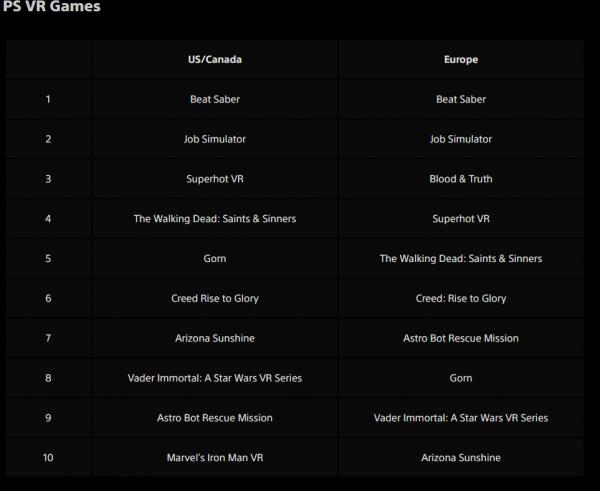 Неожиданно: Ghost of Tsushima обошла The Last of Us Part II по продажам за 2020 год в американском PS Store