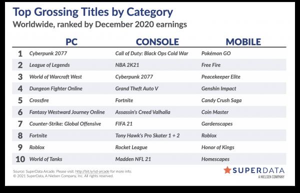 Цифровой запуск Cyberpunk 2077 стал крупнейшим в истории, а GTA V бьет рекорды по выручке - отчёт SuperData