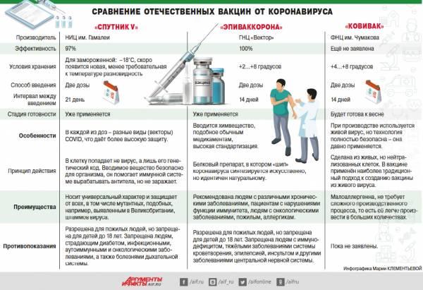 Привиться от COVID. Чем российские вакцины отличаются друг от друга?