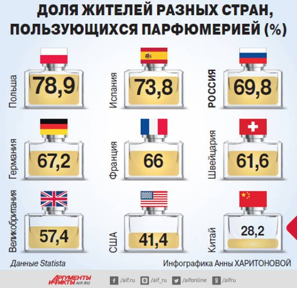 Сколько людей в разных странах пользуются парфюмерией? Инфографика