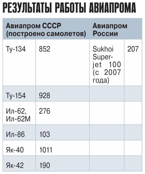 Очередная реформа Сердюкова грозит похоронить надежды отечественного авиастроения