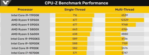 Процессор Intel Core i9-11900K протестировали в CPU-Z