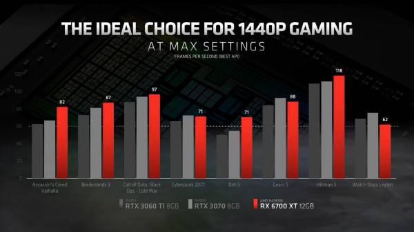 AMD представила Radeon RX 6700 XT. Это видеокарта для 1440p-гейминга, которая опережает NVIDIA RTX 3070