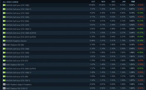 Valve обновила список самых популярных видеокарт ПК-геймеров в Steam — NVIDIA доминирует