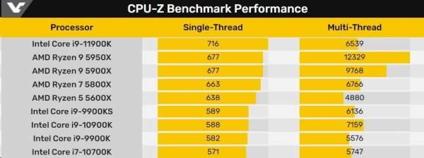 Intel подтвердила раннюю продажу неанонсированного процессора 11-го поколения немецким ретейлером