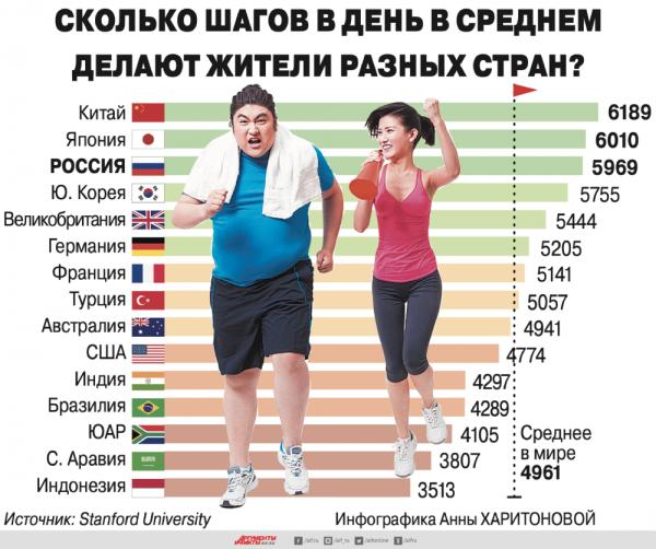 Сколько шагов в день в среднем делают жители разных стран? Инфографика