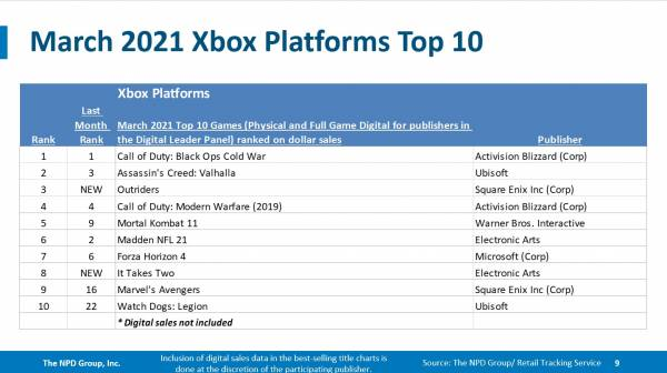 Лидерство Nintendo Switch, успех PS5, хороший старт Monster Hunter Rise и Outriders - мартовский отчет по продажам в США от NPD