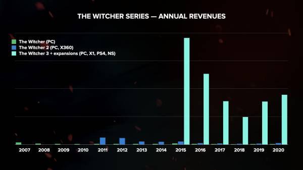 """Сила """"Ведьмака 3"""": Ролевая игра The Witcher 3: Wild Hunt продолжает отлично продаваться"""