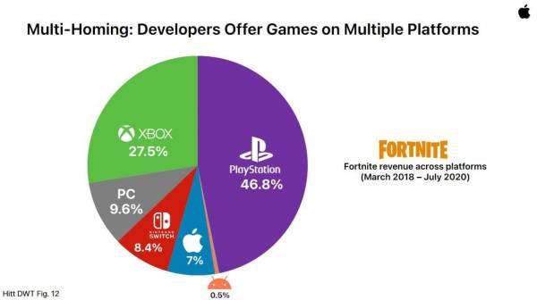 Fortnite заработала меньше 1% выручки на смартфонах под управлением Android, а Switch принесла больше денег, чем iOS