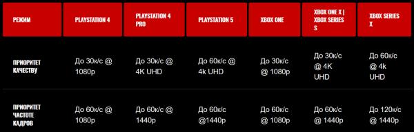 Mass Effect: Legendary Edition будет работать в 120 FPS на Xbox Series X и в два раза медленнее на PS5