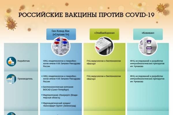 «Спутник V» и «Спутник Лайт»: какую прививку выбрать?