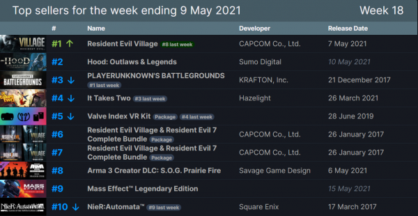 Высокие оценки и большой спрос: Хоррор Resident Evil Village отлично стартовал в Steam