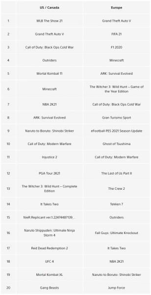 Успех Returnal: Новый эксклюзив PlayStation 5 высоко стартовал в чартах апреля PS Store