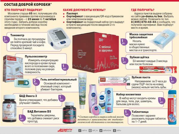 Что положено москвичу 65+ после прививки?