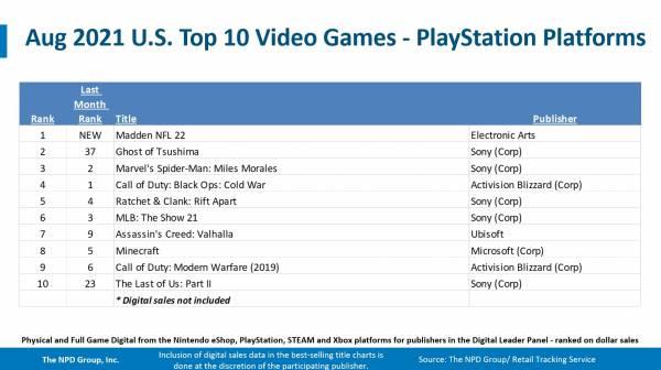 Возвращение The Last of Us Part II, лидерство Nintendo Swicth и высокие продажи PlayStation 5 в США - вышел отчет NPD за август