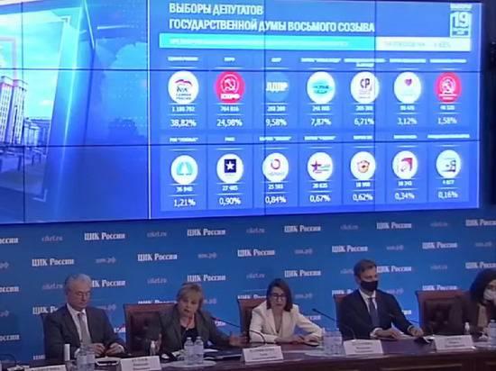 «Единая Россия» лидирует с 38,68% после подсчета 9% протоколов