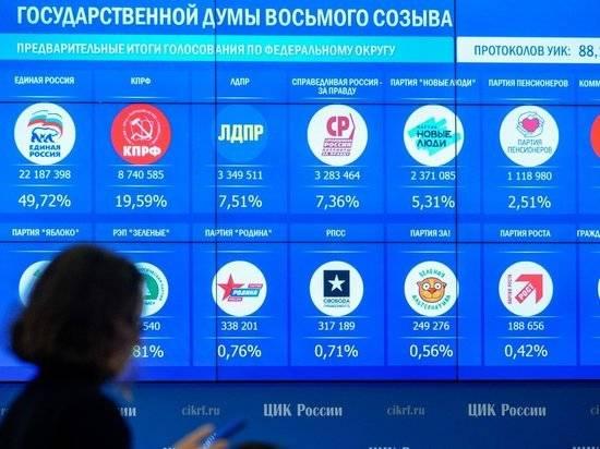 Зарубежные эксперты отмечают прозрачность выборов в России
