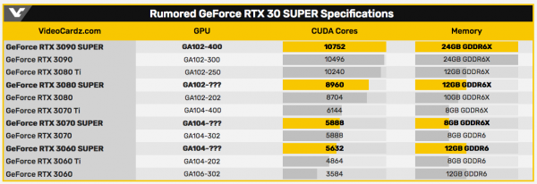 В сети появились предварительные характеристики GeForce RTX 30 SUPER