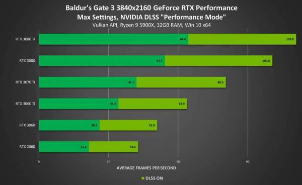 NVIDIA добавит поддержку DLSS в Baldur's Gate 3, Rise of the Tomb Raider и Chivalry 2
